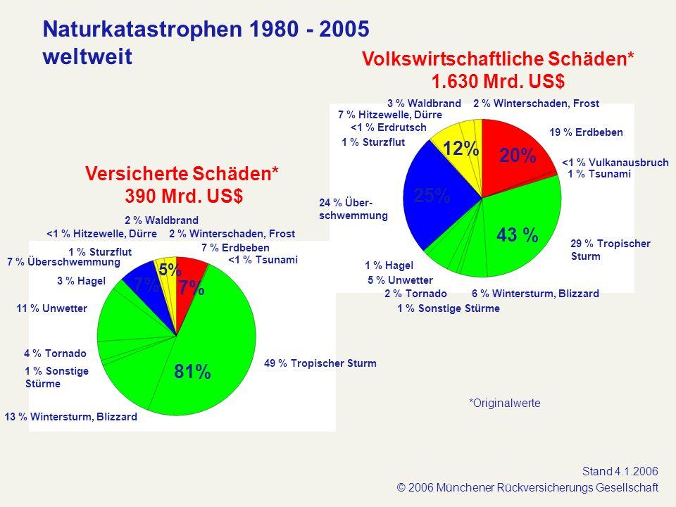 Volkswirtschaftliche Schäden* 1.630 Mrd. US$ Versicherte Schäden* 390 Mrd. US$ 7 % Überschwemmung 3 % Waldbrand 29 % Tropischer Sturm 6 % Wintersturm,