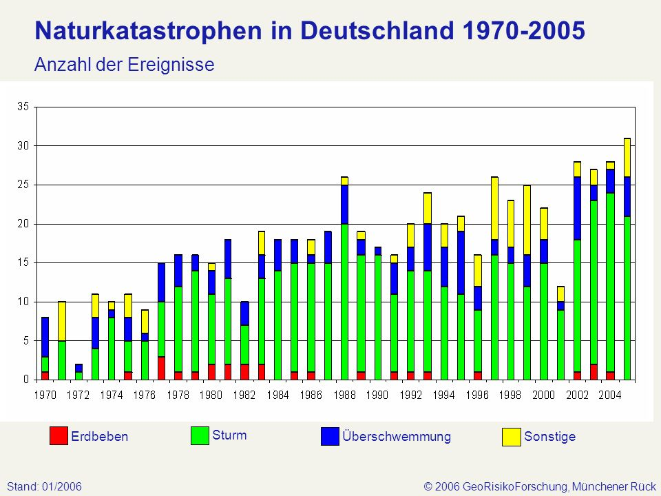 © 2006 GeoRisikoForschung, Münchener RückStand: 01/2006 Naturkatastrophen in Deutschland 1970-2005 Anzahl der Ereignisse Überschwemmung Sturm Erdbeben