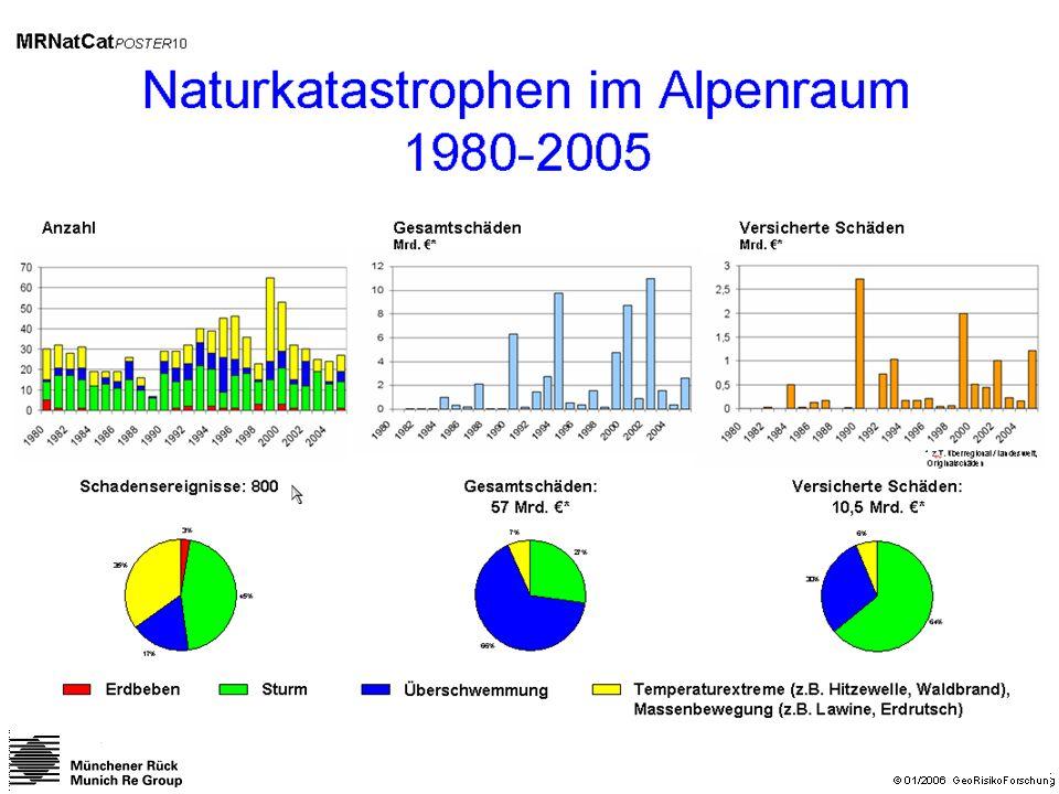 Resümee: Naturkatastrophen nehmen (weiter) dramatisch an Zahl und Ausmaß zu.