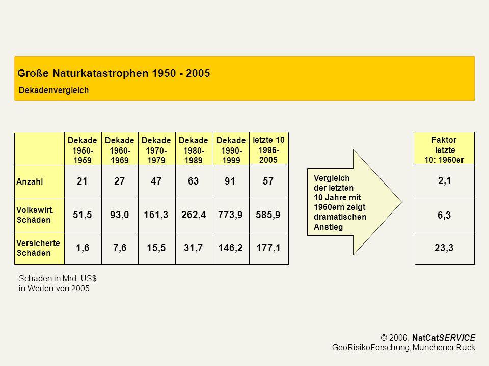 Schäden in Mrd. US$ in Werten von 2005 177,1146,231,715,57,61,6 Versicherte Schäden 585,9773,9262,4161,393,051,5 Volkswirt. Schäden 579163472721 Anzah