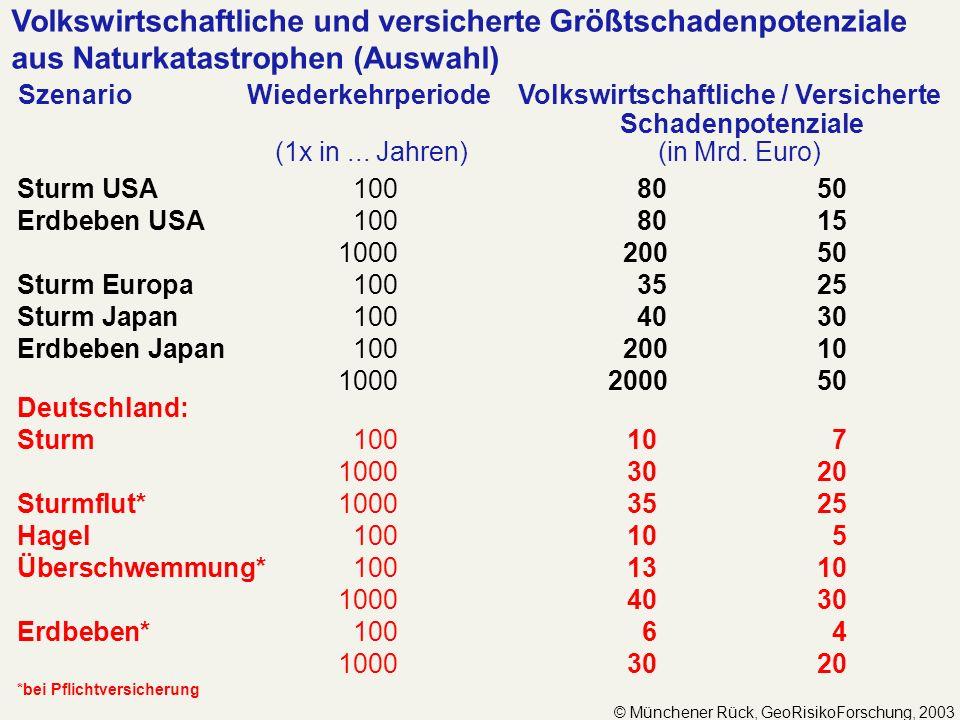 Volkswirtschaftliche und versicherte Größtschadenpotenziale aus Naturkatastrophen (Auswahl) Szenario Wiederkehrperiode Volkswirtschaftliche / Versiche