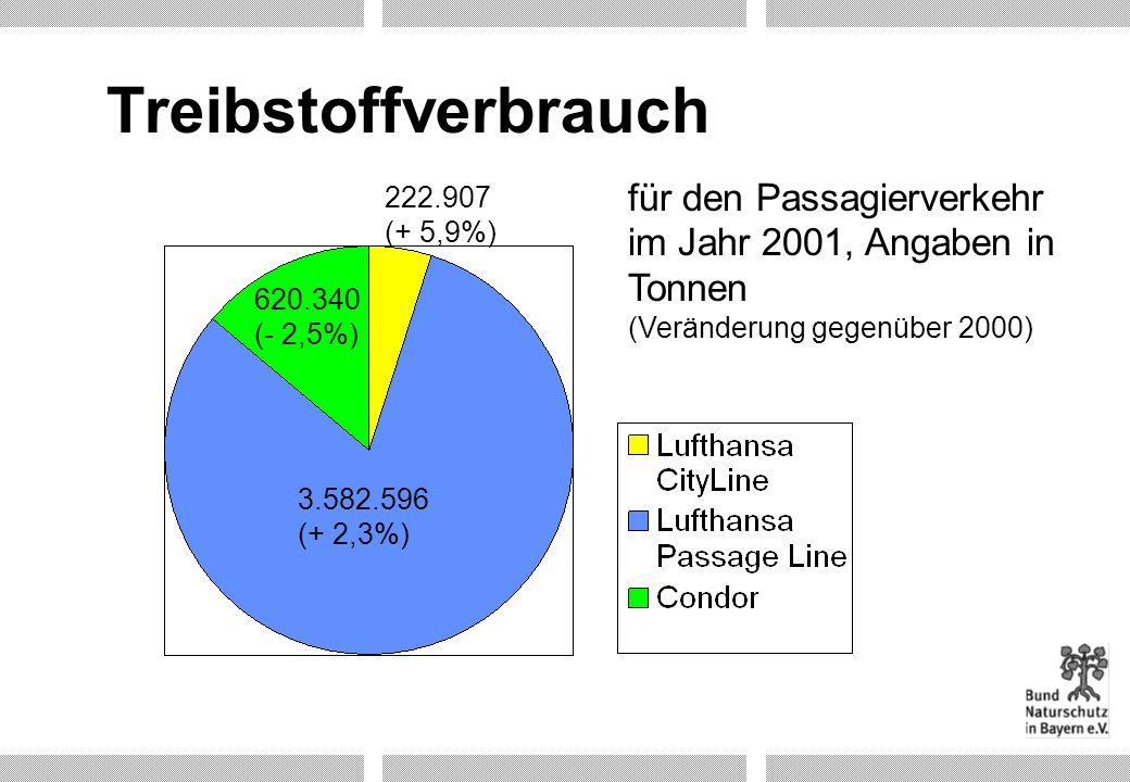 Treibstoffverbrauch für den Passagierverkehr im Jahr 2001, Angaben in Tonnen (Veränderung gegenüber 2000) 3.582.596 (+ 2,3%) 620.340 (- 2,5%) 222.907