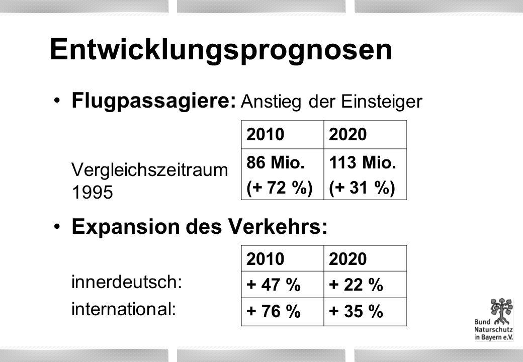 Entwicklungsprognosen Flugpassagiere: Anstieg der Einsteiger Vergleichszeitraum 1995 Expansion des Verkehrs: innerdeutsch: international: 20102020 + 4