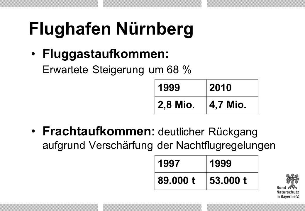 Flughafen Nürnberg Fluggastaufkommen: Erwartete Steigerung um 68 % Frachtaufkommen: deutlicher Rückgang aufgrund Verschärfung der Nachtflugregelungen