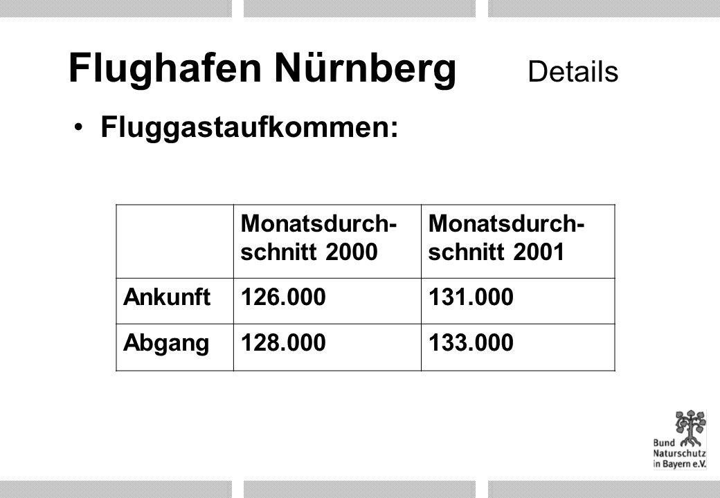 Flughafen Nürnberg Fluggastaufkommen: Monatsdurch- schnitt 2000 Monatsdurch- schnitt 2001 Ankunft126.000131.000 Abgang128.000133.000 Details