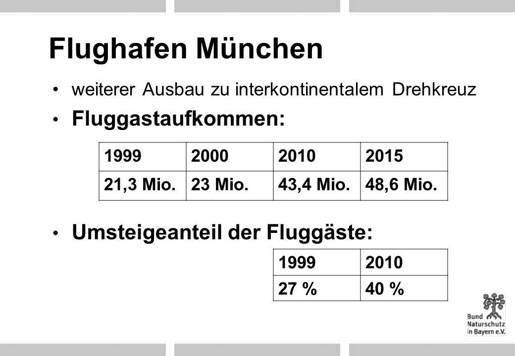 Flughafen München weiterer Ausbau zu interkontinentalem Drehkreuz Fluggastaufkommen: Umsteigeanteil der Fluggäste: 1999200020102015 21,3 Mio.23 Mio.43