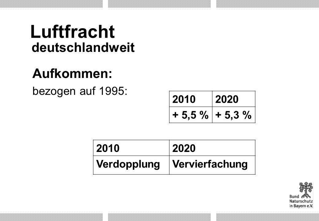 Aufkommen: bezogen auf 1995: Luftfracht 20102020 + 5,5 %+ 5,3 % 20102020 VerdopplungVervierfachung deutschlandweit