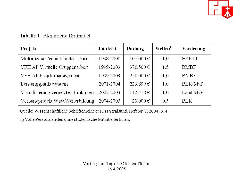 Quelle: Wissenschaftliche Schriftenreihe der FH Stralsund, Heft Nr.