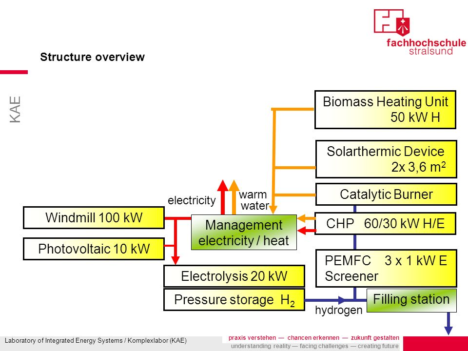 KAE praxis verstehen chancen erkennen zukunft gestalten understanding reality facing challenges creating future Laboratory of Integrated Energy Systems / Komplexlabor (KAE) Structure overview Photovoltaic 10 kW Electrolysis 20 kW Pressure storage H 2 Catalytic Burner CHP 60/30 kW H/E PEMFC 3 x 1 kW E Screener Solarthermic Device 2x 3,6 m 2 Filling station warm water electricity hydrogen Biomass Heating Unit 50 kW H Windmill 100 kW Management electricity / heat