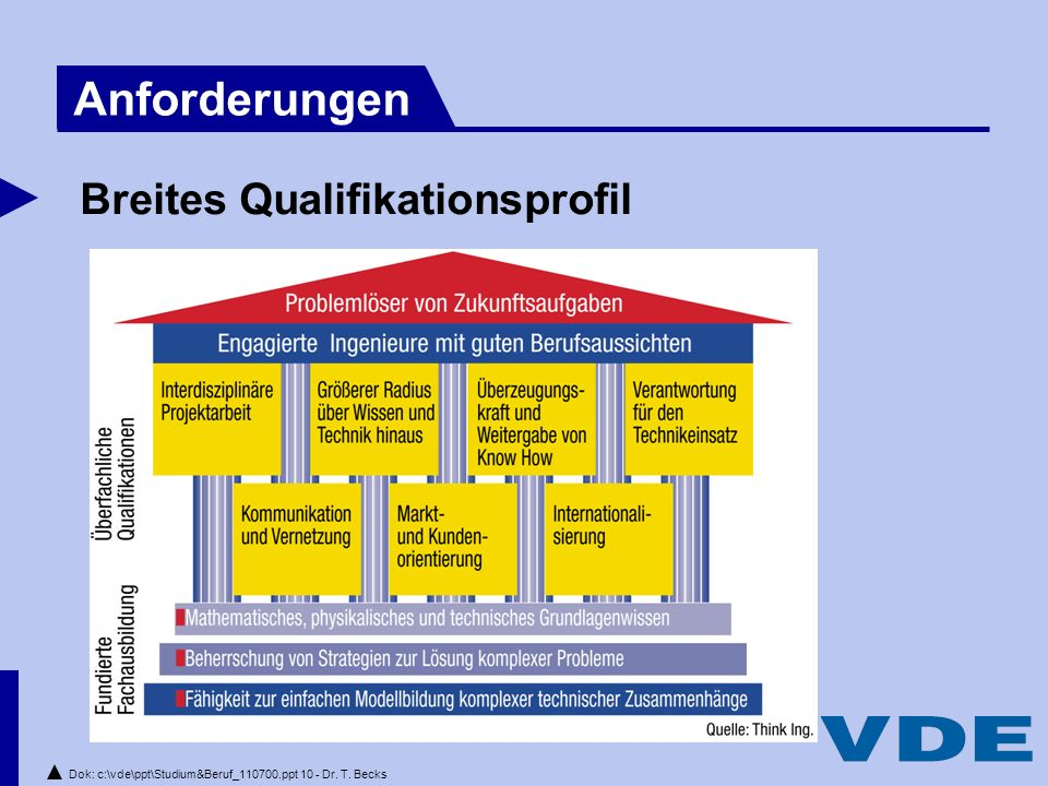 Dok: c:\vde\ppt\Studium&Beruf_110700.ppt 10 - Dr.T.