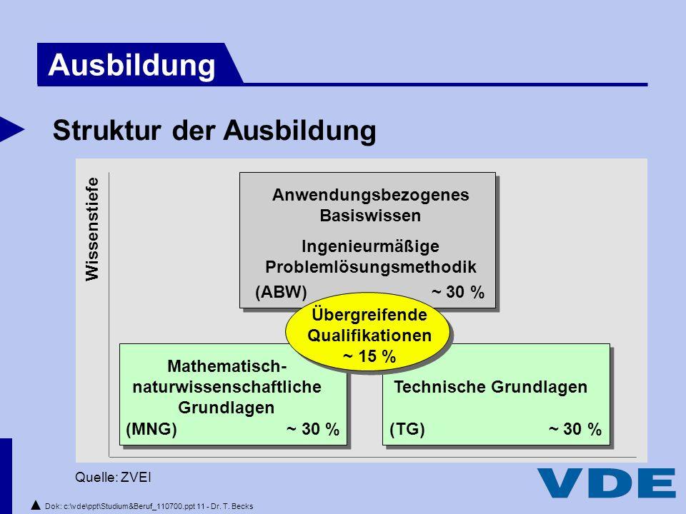 Dok: c:\vde\ppt\Studium&Beruf_110700.ppt 11 - Dr.T.