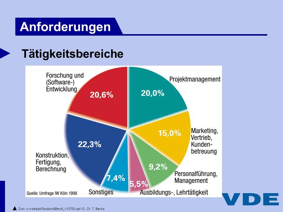 Dok: c:\vde\ppt\Studium&Beruf_110700.ppt 12 - Dr. T. Becks Tätigkeitsbereiche Anforderungen
