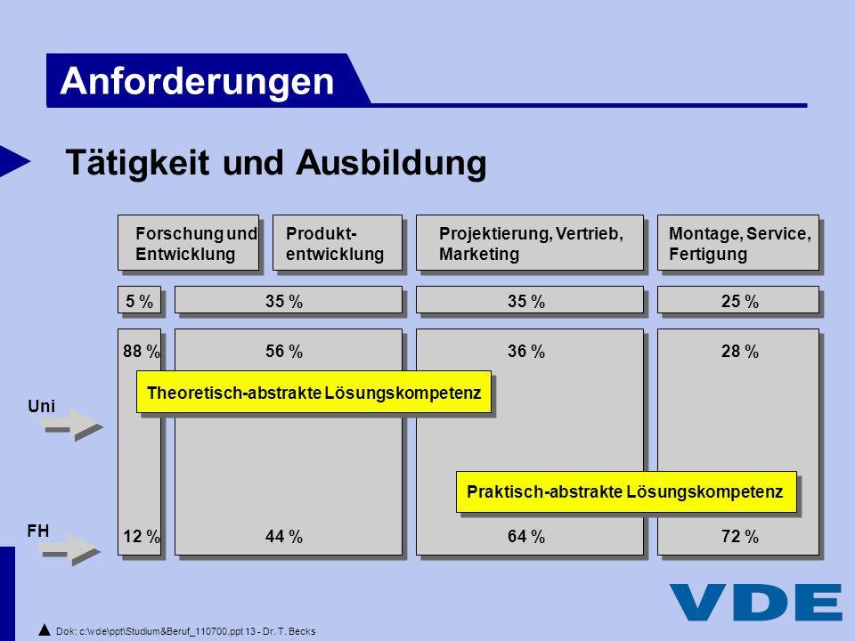 Dok: c:\vde\ppt\Studium&Beruf_110700.ppt 13 - Dr.T.