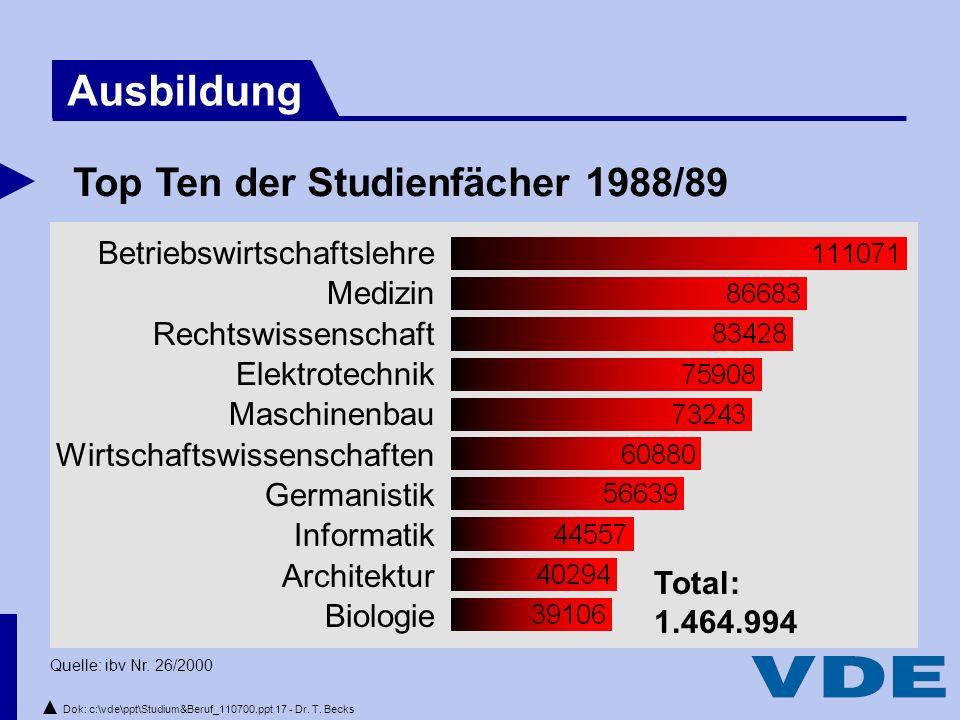 Dok: c:\vde\ppt\Studium&Beruf_110700.ppt 17 - Dr.T.