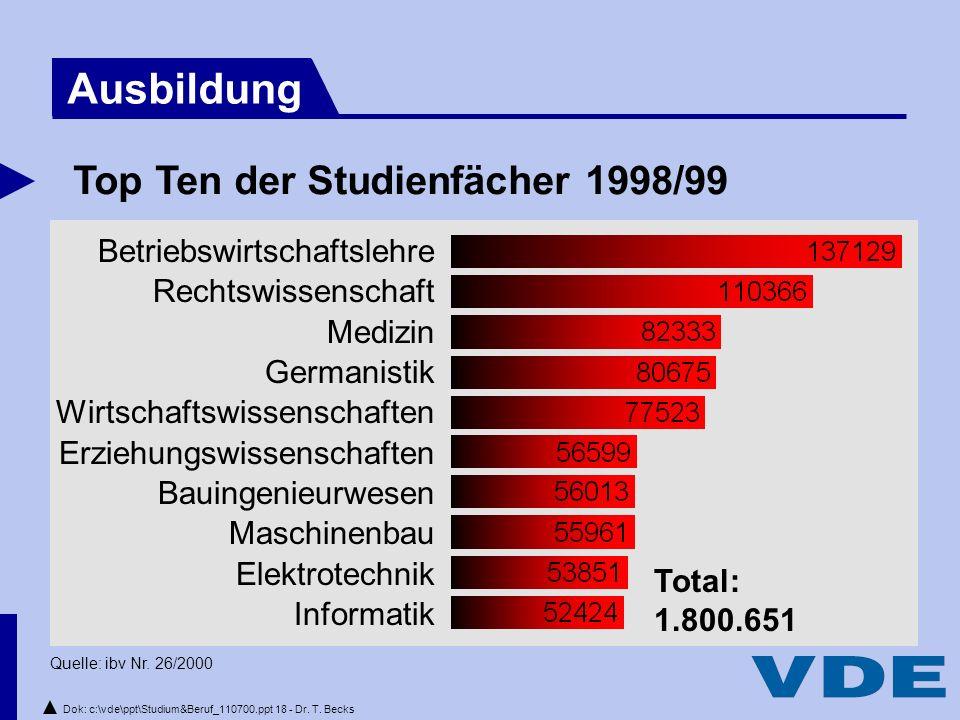 Dok: c:\vde\ppt\Studium&Beruf_110700.ppt 18 - Dr.T.