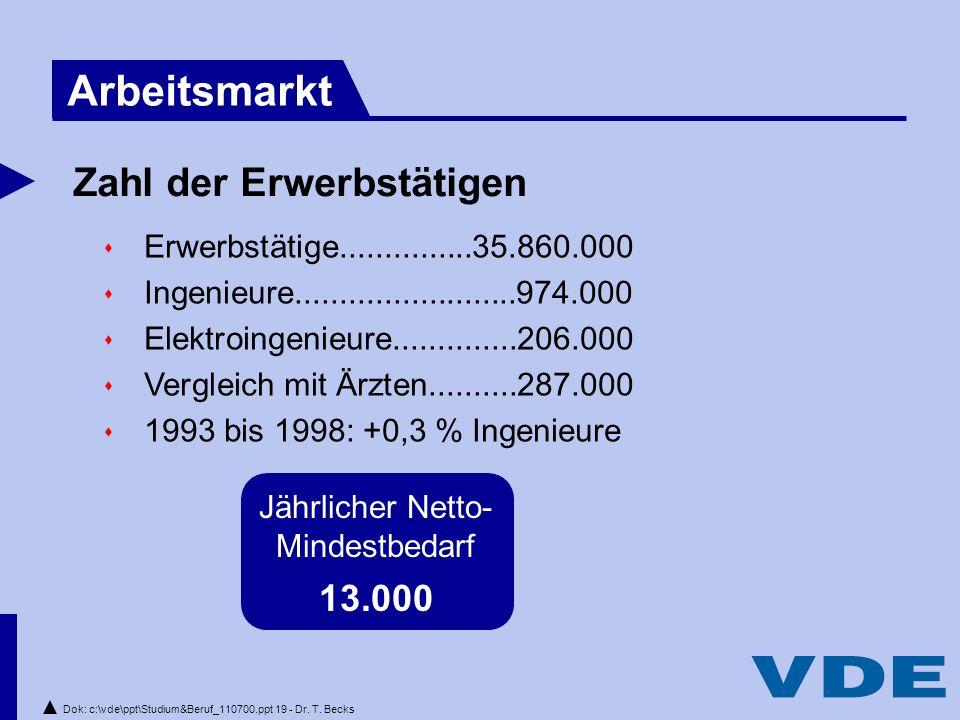 Dok: c:\vde\ppt\Studium&Beruf_110700.ppt 19 - Dr.T.