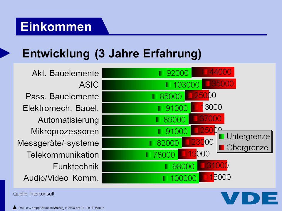 Dok: c:\vde\ppt\Studium&Beruf_110700.ppt 24 - Dr.T.
