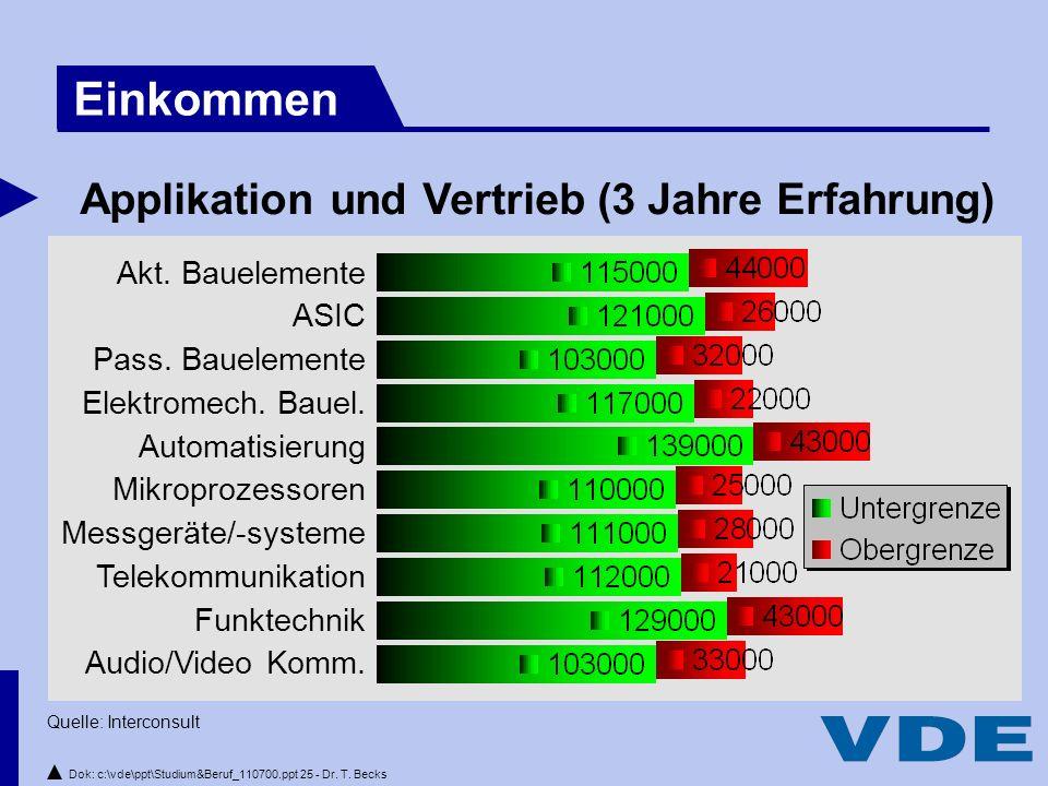 Dok: c:\vde\ppt\Studium&Beruf_110700.ppt 25 - Dr.T.