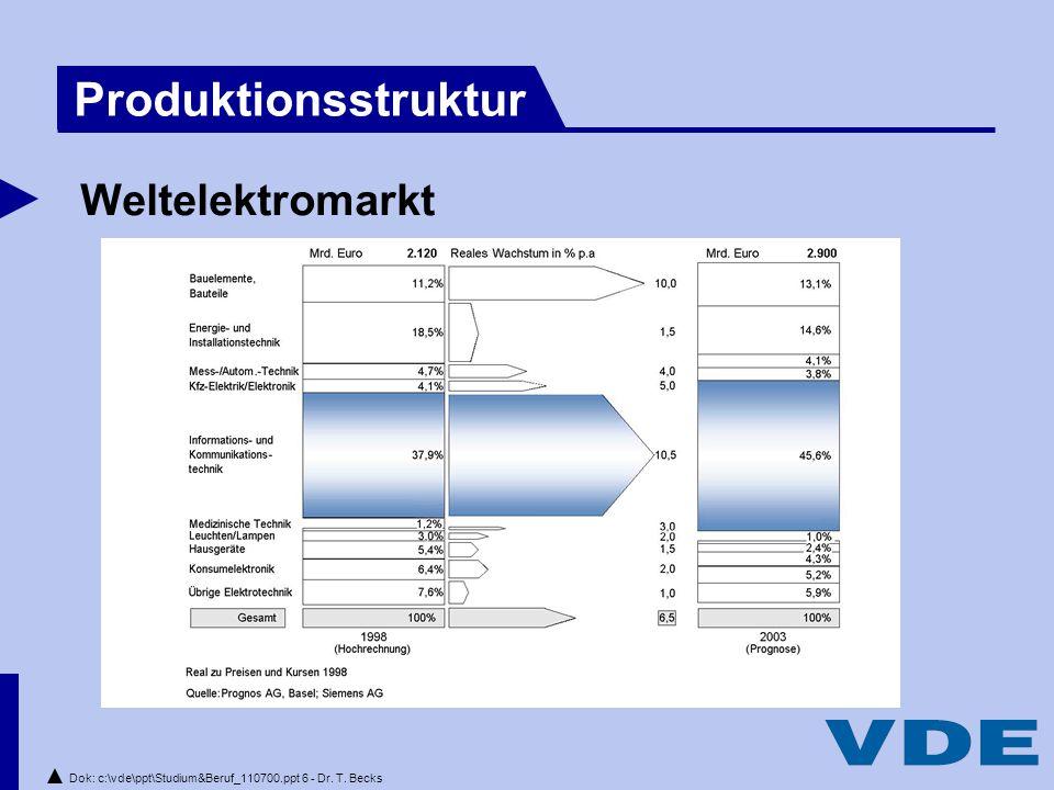 Dok: c:\vde\ppt\Studium&Beruf_110700.ppt 6 - Dr. T. Becks Weltelektromarkt Produktionsstruktur
