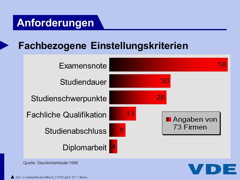 Dok: c:\vde\ppt\Studium&Beruf_110700.ppt 8 - Dr.T.