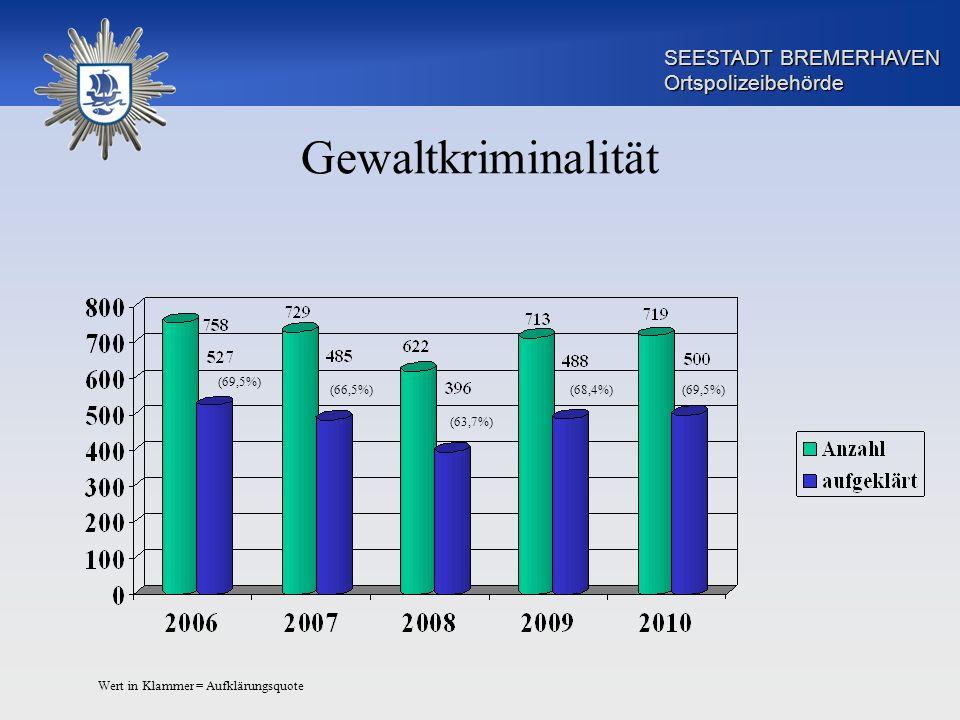 SEESTADT BREMERHAVEN Ortspolizeibehörde Gewaltkriminalität Wert in Klammer = Aufklärungsquote (69,5%)(68,4%) (63,7%) (66,5%) (69,5%)