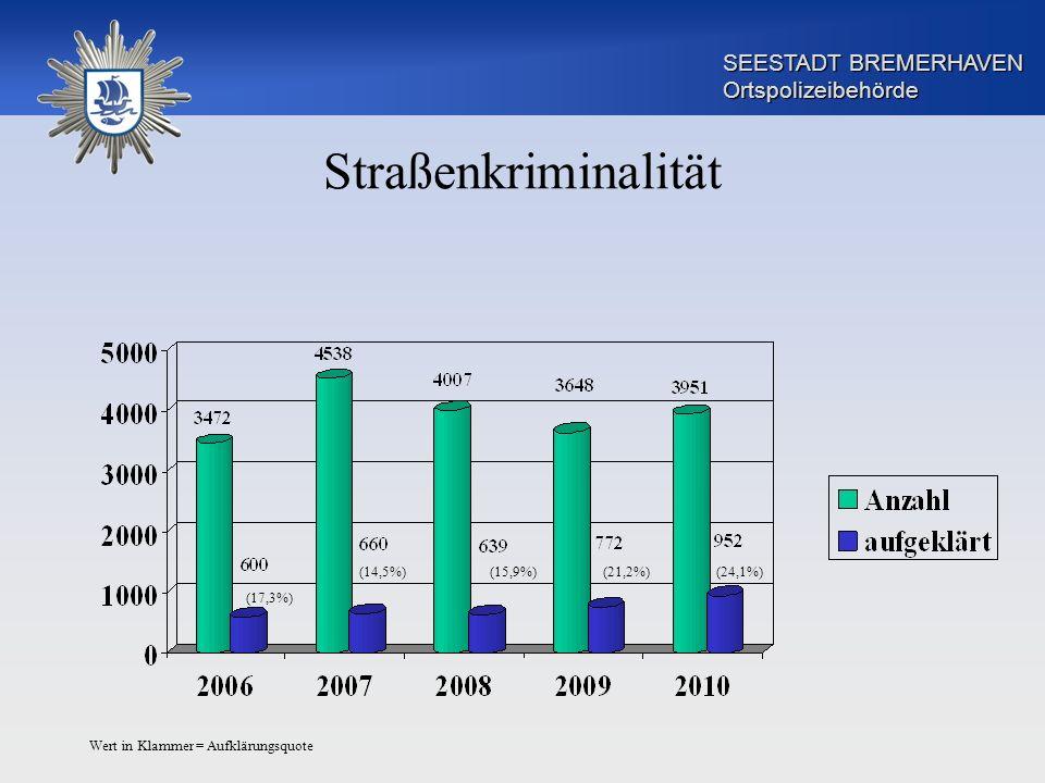 SEESTADT BREMERHAVEN Ortspolizeibehörde Straßenkriminalität Wert in Klammer = Aufklärungsquote (17,3%) (24,1%)(21,2%)(15,9%)(14,5%)