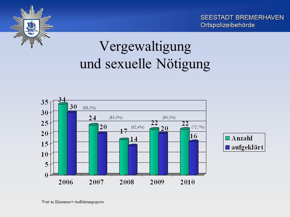 SEESTADT BREMERHAVEN Ortspolizeibehörde Vergewaltigung und sexuelle Nötigung (88,2%) (83,3%) (82,4%) (90,1%) (72,7%) Wert in Klammer = Aufklärungsquot