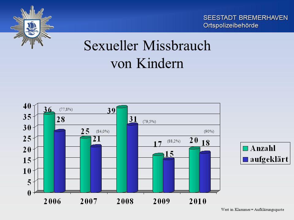SEESTADT BREMERHAVEN Ortspolizeibehörde Sexueller Missbrauch von Kindern (77,8%) (84,0%) (79,5%) (88,2%) Wert in Klammer = Aufklärungsquote (90%)