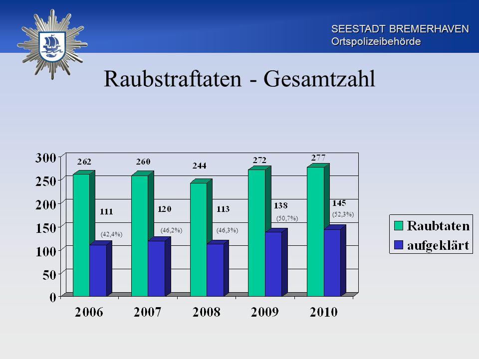SEESTADT BREMERHAVEN Ortspolizeibehörde Raubstraftaten - Gesamtzahl (42,4%) (46,2%)(46,3%) (50,7%) (52,3%)
