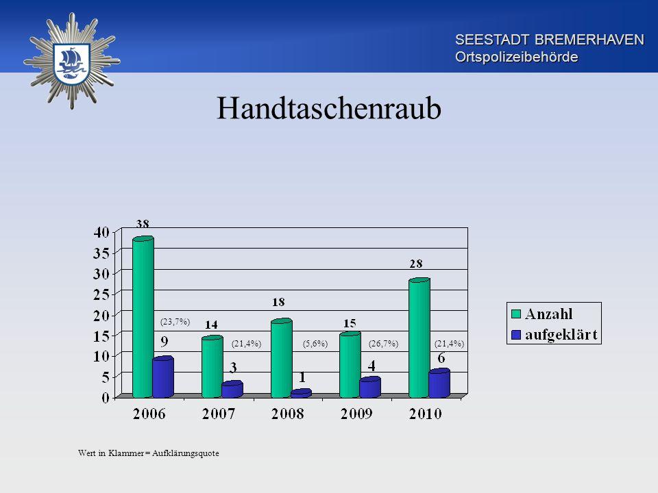 SEESTADT BREMERHAVEN Ortspolizeibehörde Handtaschenraub (5,6%)(21,4%) (23,7%) (21,4%)(26,7%) Wert in Klammer = Aufklärungsquote