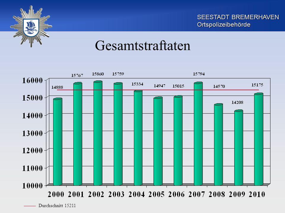 SEESTADT BREMERHAVEN Ortspolizeibehörde Gesamtstraftaten Durchschnitt 15211
