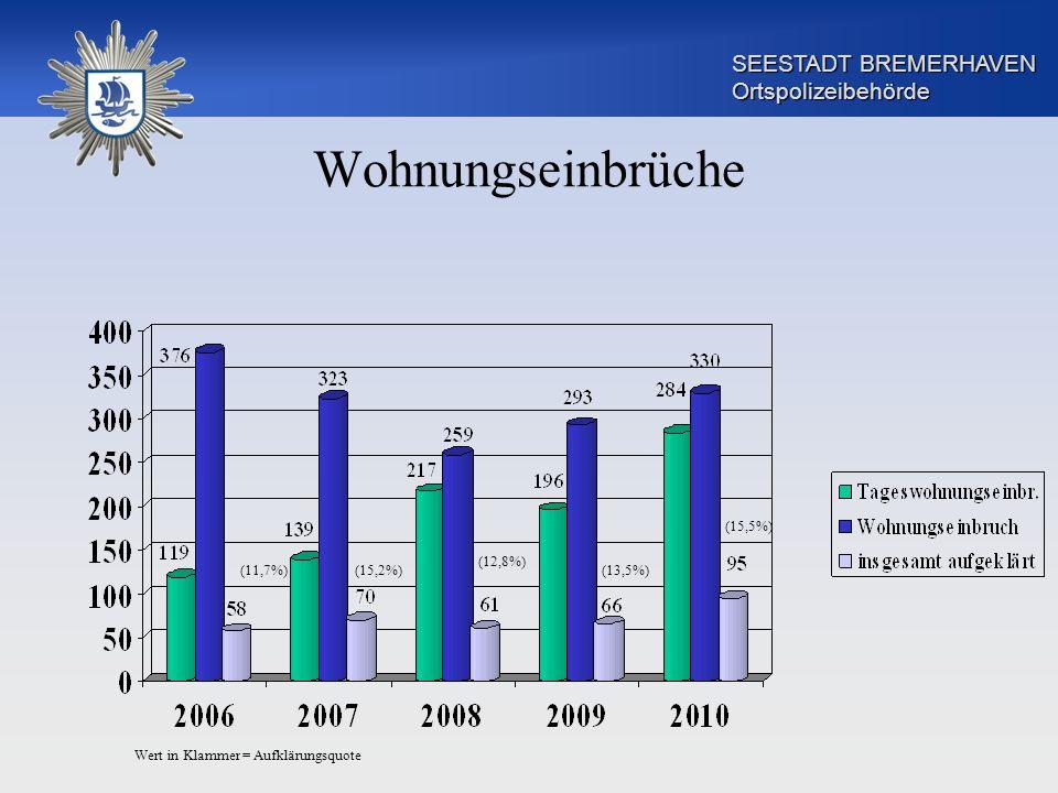 SEESTADT BREMERHAVEN Ortspolizeibehörde Wohnungseinbrüche (15,5%) (13,5%) (12,8%) (15,2%)(11,7%) Wert in Klammer = Aufklärungsquote