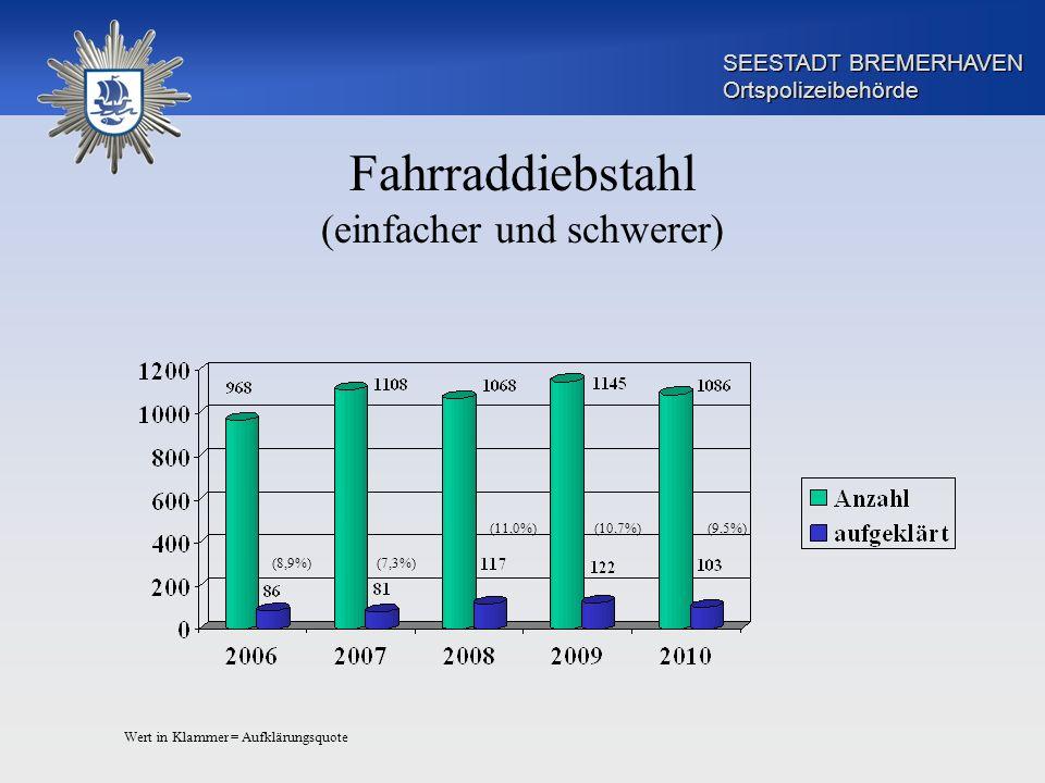 SEESTADT BREMERHAVEN Ortspolizeibehörde Fahrraddiebstahl (einfacher und schwerer) (8,9%)(7,3%) (11,0%)(10,7%)(9,5%) Wert in Klammer = Aufklärungsquote