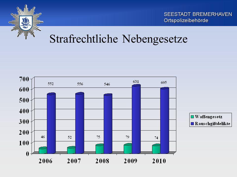 SEESTADT BREMERHAVEN Ortspolizeibehörde Strafrechtliche Nebengesetze