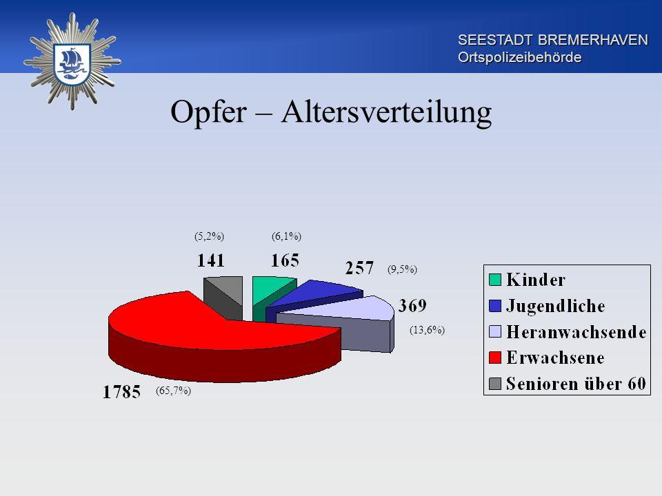 SEESTADT BREMERHAVEN Ortspolizeibehörde Opfer – Altersverteilung (65,7%) (5,2%)(6,1%) (9,5%) (13,6%)