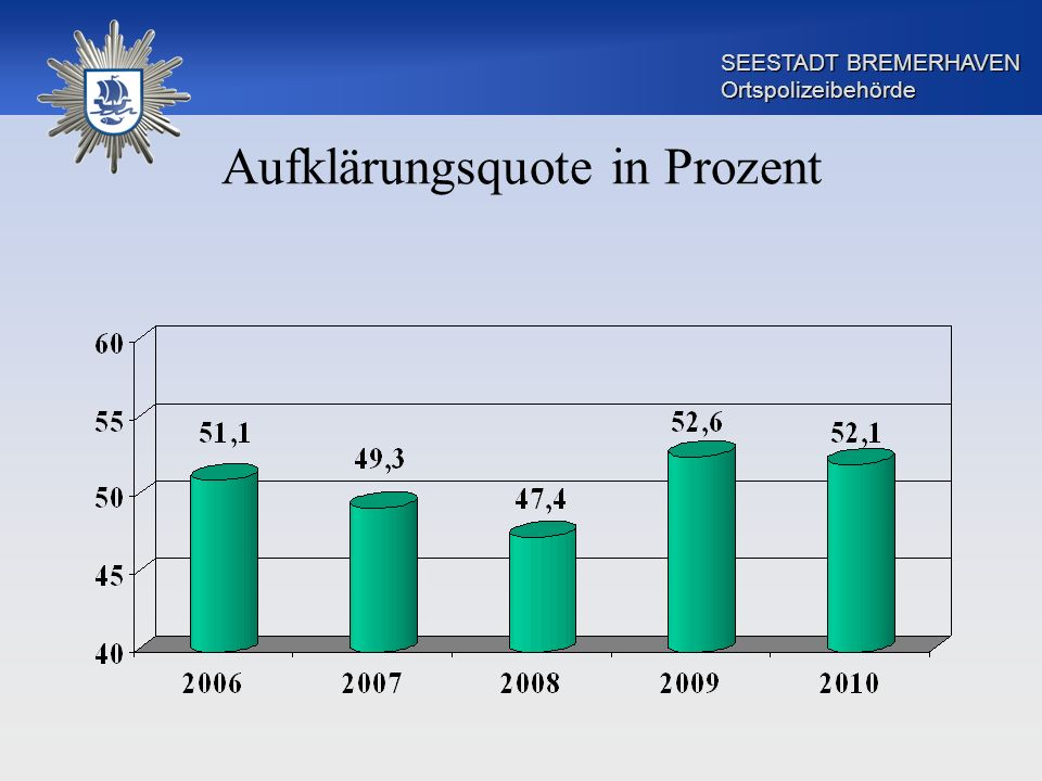 SEESTADT BREMERHAVEN Ortspolizeibehörde Aufklärungsquote in Prozent