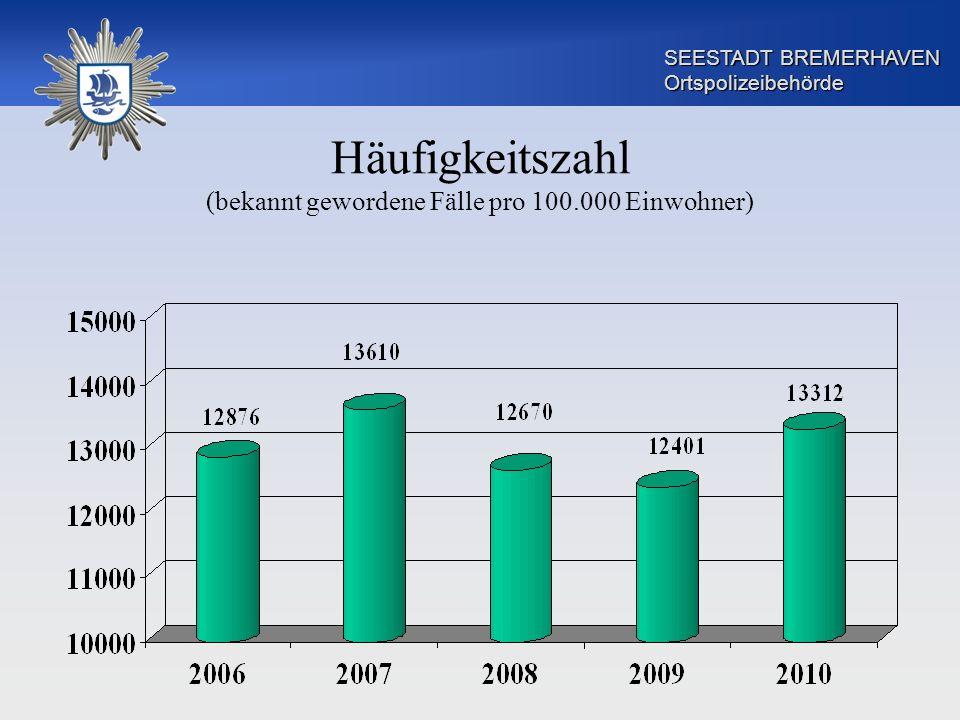 SEESTADT BREMERHAVEN Ortspolizeibehörde Körperverletzung (90,9%) (90,0%) (84,8%) (92,2%)(90,2%) Wert in Klammer = Aufklärungsquote