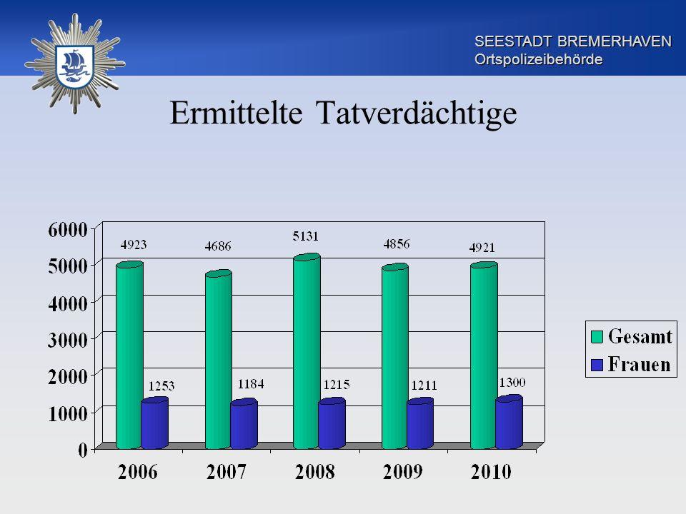 SEESTADT BREMERHAVEN Ortspolizeibehörde Altersstruktur - direkter Vergleich 12,1% 4,7% 73,6% 80,2% 11,1% 10,6% 4,0% 3,7% TatverdächtigeBevölkerung Erwachsene Kinder Jugendliche Heranwachsende