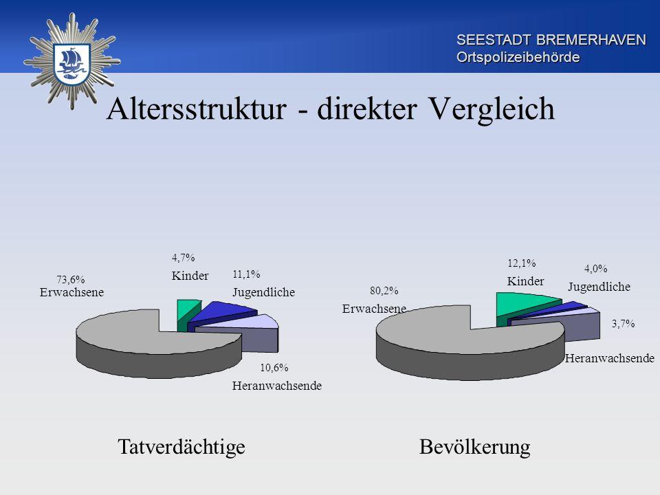 SEESTADT BREMERHAVEN Ortspolizeibehörde Altersstruktur - direkter Vergleich 12,1% 4,7% 73,6% 80,2% 11,1% 10,6% 4,0% 3,7% TatverdächtigeBevölkerung Erw
