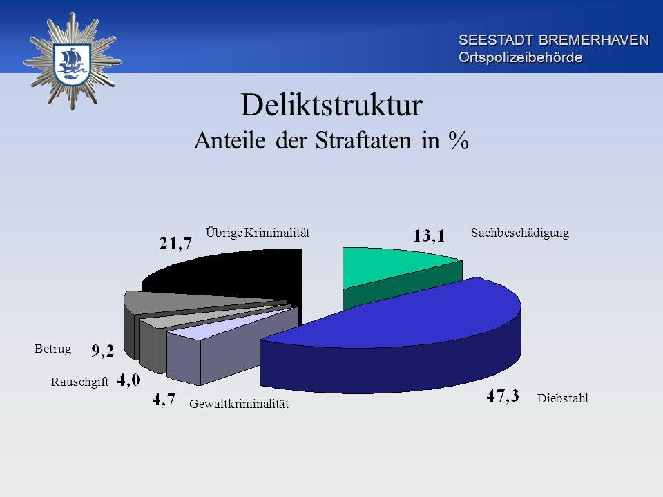 SEESTADT BREMERHAVEN Ortspolizeibehörde Deliktstruktur Anteile der Straftaten in % Diebstahl SachbeschädigungÜbrige Kriminalität Gewaltkriminalität Be