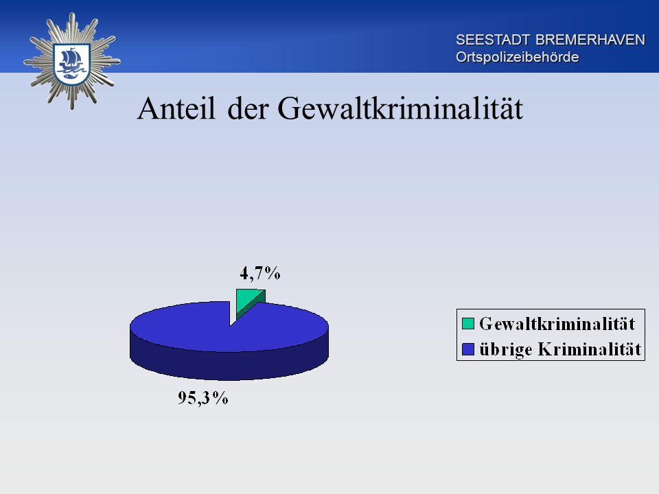 SEESTADT BREMERHAVEN Ortspolizeibehörde Anteil der Gewaltkriminalität