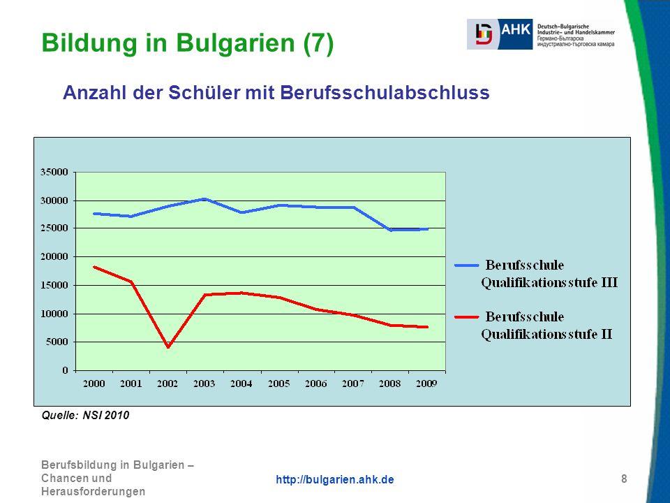 http://bulgarien.ahk.de Berufsbildung in Bulgarien – Chancen und Herausforderungen 8 Anzahl der Schüler mit Berufsschulabschluss Bildung in Bulgarien
