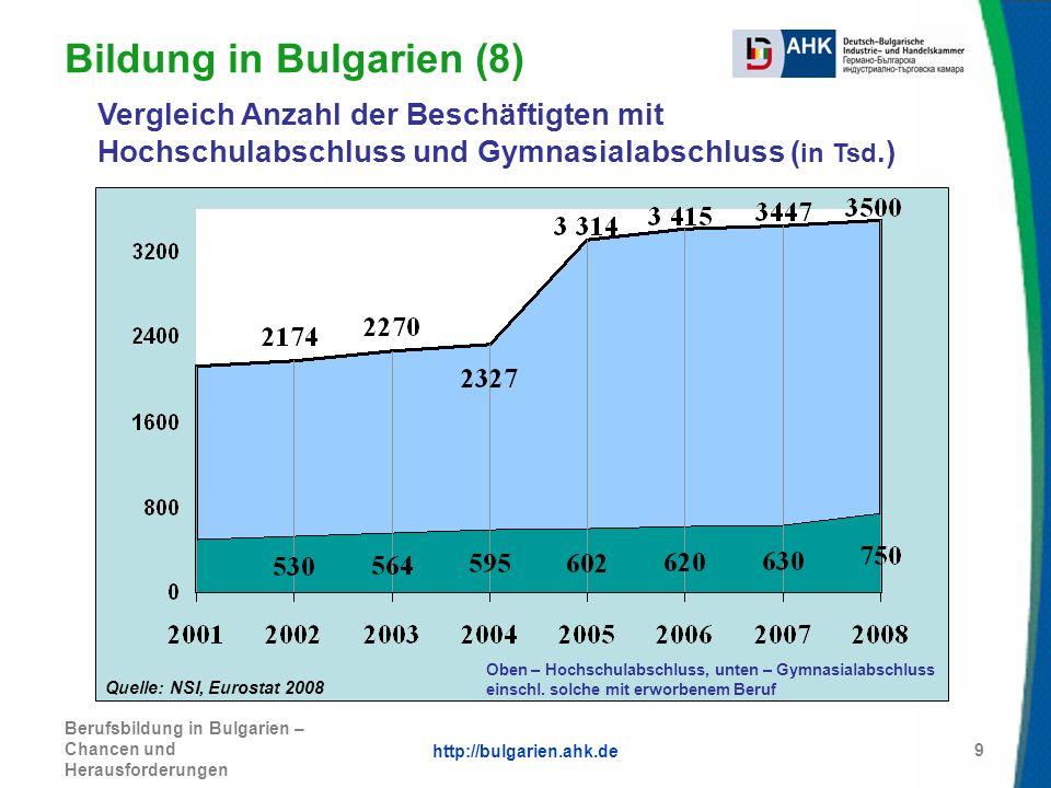 http://bulgarien.ahk.de Berufsbildung in Bulgarien – Chancen und Herausforderungen 9 Bildung in Bulgarien (8) Quelle: NSI, Eurostat 2008 Vergleich Anz