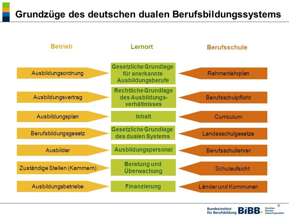 ® Grundzüge des deutschen dualen Berufsbildungssystems Betrieb Berufsschule Finanzierung Ausbildungsvertrag Ausbildungsbetriebe Zuständige Stellen (Ka