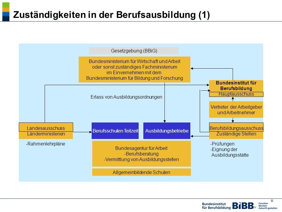 ® Institutioneller Rahmen der dualen Berufsausbildung Quelle: Arbeitsgruppe Bildungsbericht am Max-Planck-Institut für Bildungsforschung 1990.