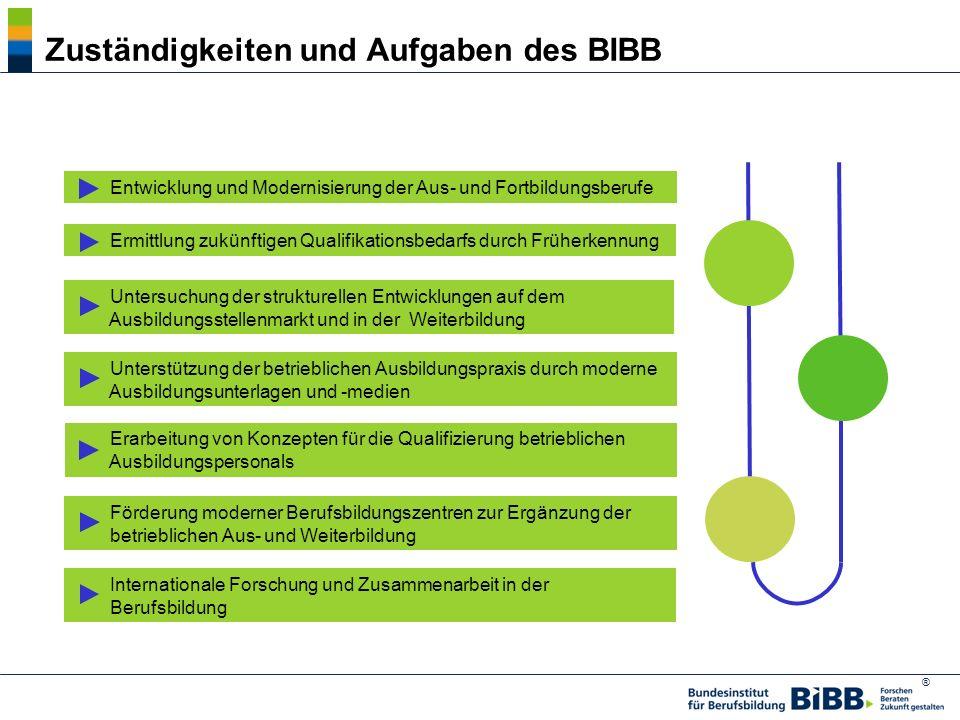 ® Zuständigkeiten und Aufgaben des BIBB Erarbeitung von Konzepten für die Qualifizierung betrieblichen Ausbildungspersonals Unterstützung der betriebl