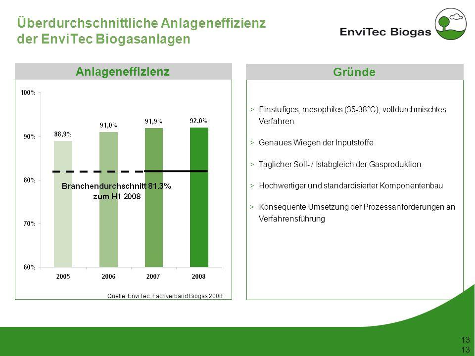 53 148 38 208 116 169 87 165 197 142 211 226 199 13 Überdurchschnittliche Anlageneffizienz der EnviTec Biogasanlagen Anlageneffizienz Quelle: EnviTec,