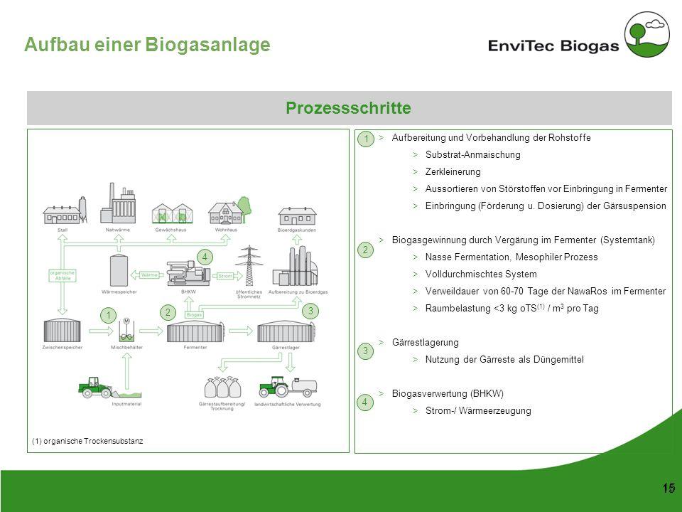 53 148 38 208 116 169 87 165 197 142 211 226 199 15 Aufbau einer Biogasanlage Aufbereitung und Vorbehandlung der Rohstoffe Substrat-Anmaischung Zerkle