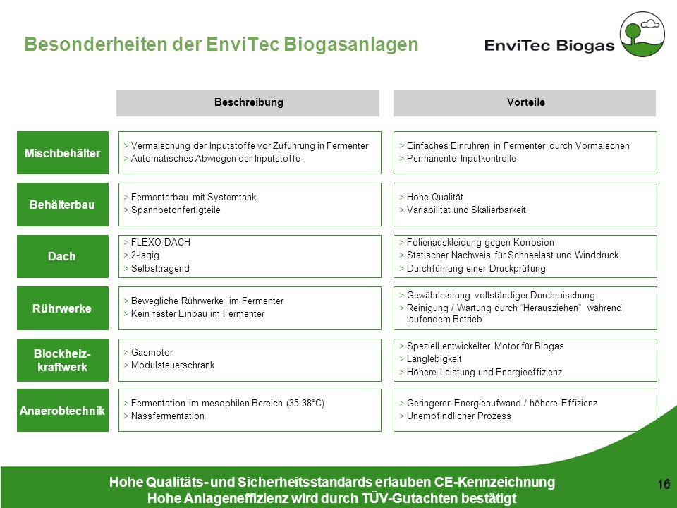 53 148 38 208 116 169 87 165 197 142 211 226 199 16 Besonderheiten der EnviTec Biogasanlagen Hohe Qualitäts- und Sicherheitsstandards erlauben CE-Kenn