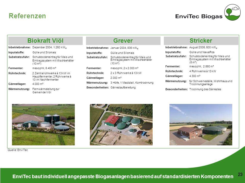 53 148 38 208 116 169 87 165 197 142 211 226 199 23 Referenzen EnviTec baut individuell angepasste Biogasanlagen basierend auf standardisierten Kompon